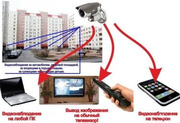 Что нужно для системы видеонаблюдения?